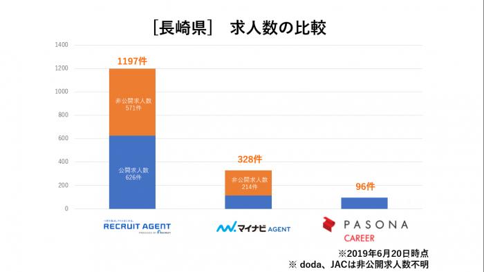 長崎県求人数比較