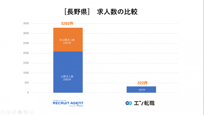長野県 求人数比較 エン転職