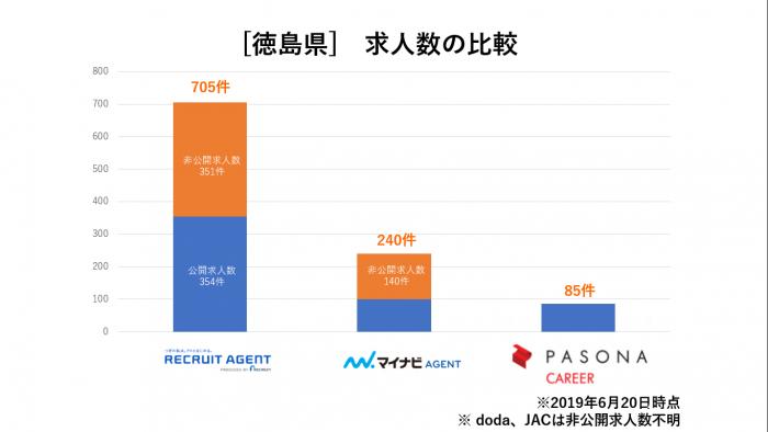 徳島県求人数比較