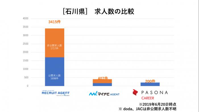 石川県求人数比較