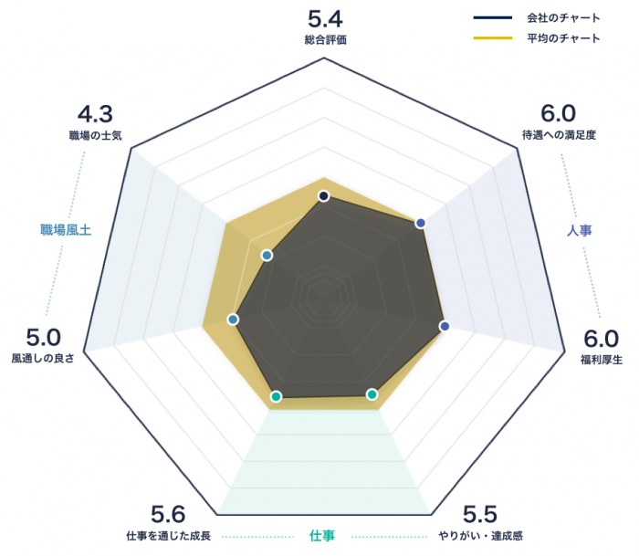 SMC株式会社のレーダーチャート