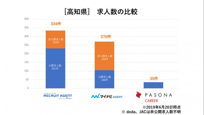 高知県求人数比較