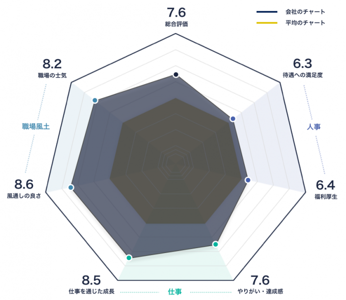 ローランドベルガーのレーダーチャート