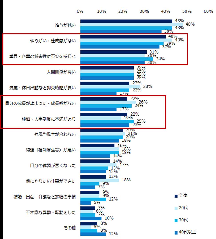 エン転職_「転職のきっかけ」実態調査グラフ