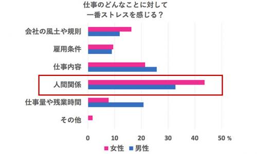 doda_ストレスの原因調査グラフ