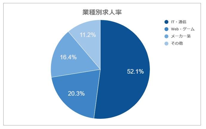 <円グラフ>業種別求人率