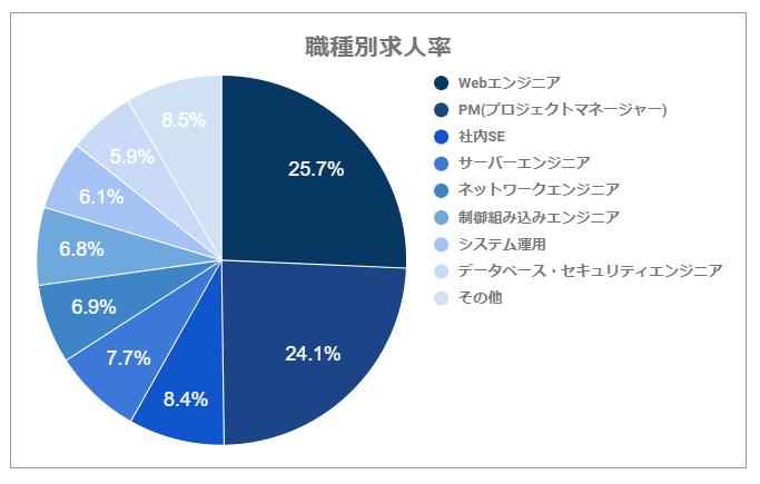 <円グラフ>職種別求人率