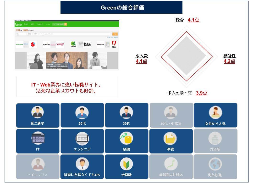 <評価図>Green_20191125