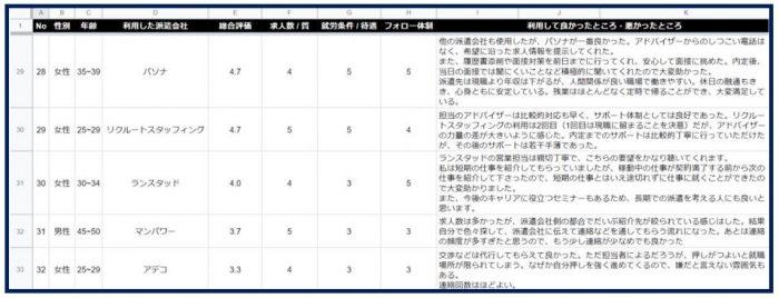 <アンケート結果>派遣会社_枠線付き