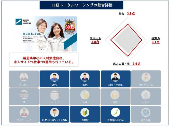 トータル 日 ソーシング 建 日研トータルソーシングの特徴