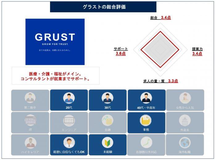 グラスト-総合評価