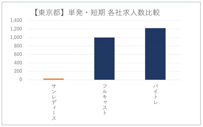 サンレディース-東京都求人数比較_202002