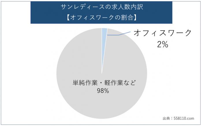 サンレディース-オフィスワークの割合