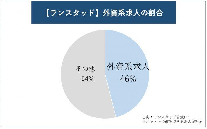 【ランスタッド】外資系求人の割合