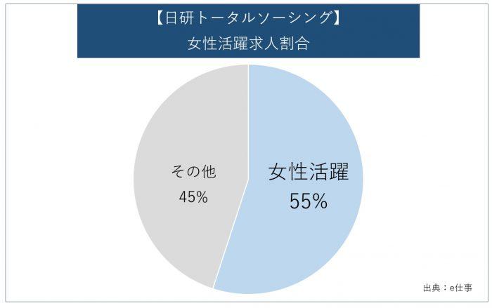 【日研トータルソーシング】女性活躍求人割合