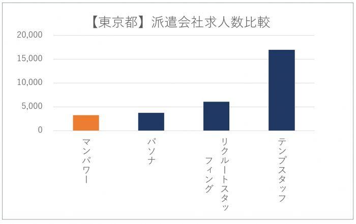 【東京都】派遣会社求人数比較