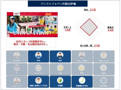 アシストジャパン-総合評価