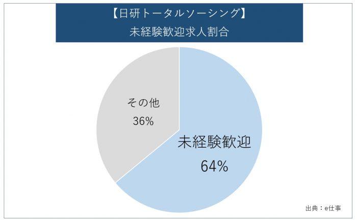 【日研トータルソーシング】未経験歓迎求人割合