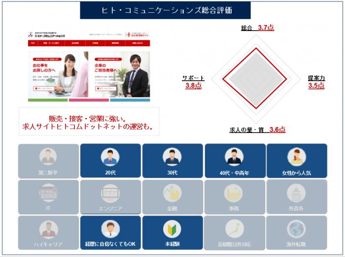 ヒトコミュニケーションズ-総合評価