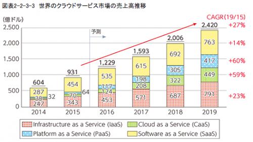 <画像>クラウドサービス市場規模