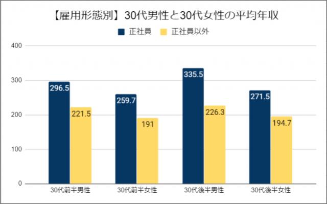 【雇用形態別】30代の平均年収を比較