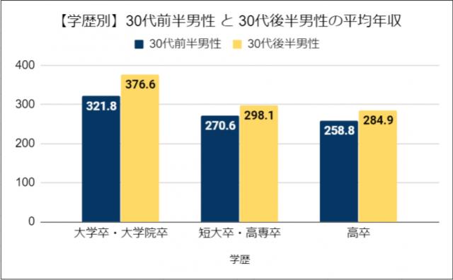 【学歴別】30代前半男性 と 30代後半男性の平均年収