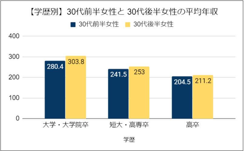 【学歴別】30代前半女性と 30代後半女性の平均年収