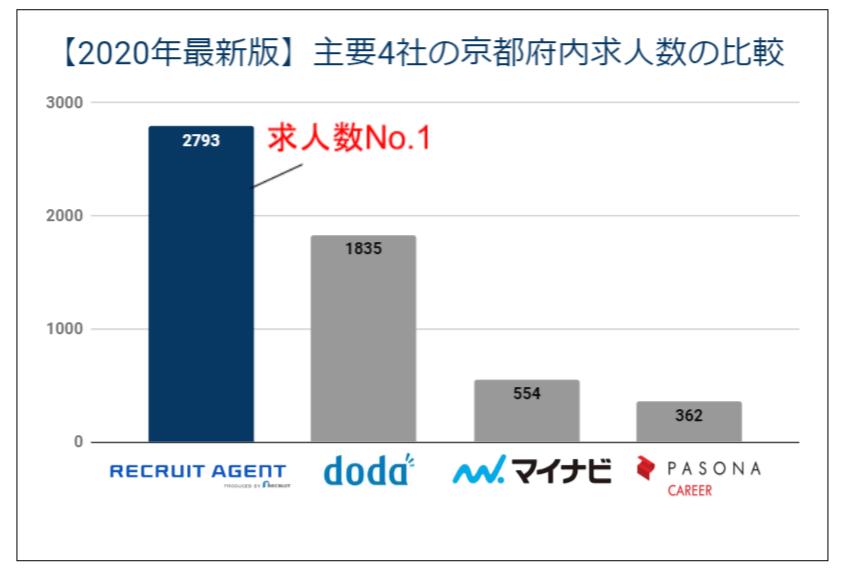 主要4社の京都府内求人数の比較