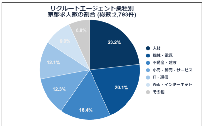 業種別京都求人数の割合
