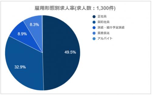 G-JOBエージェントの雇用形態別求人率