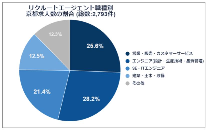 職種別京都求人数の割合