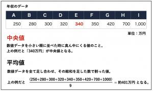 中央 値 代 年収 40 40代の平均年収は?男性・女性別の中央値や東京の給与が高い理由も解説!