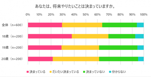 CCC HOLDINGS 調査結果