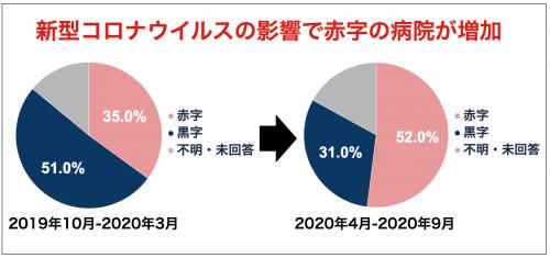 赤字の病院円グラフ