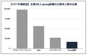 Spring転職 求人数比較