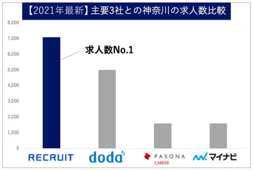 神奈川 求人数比較