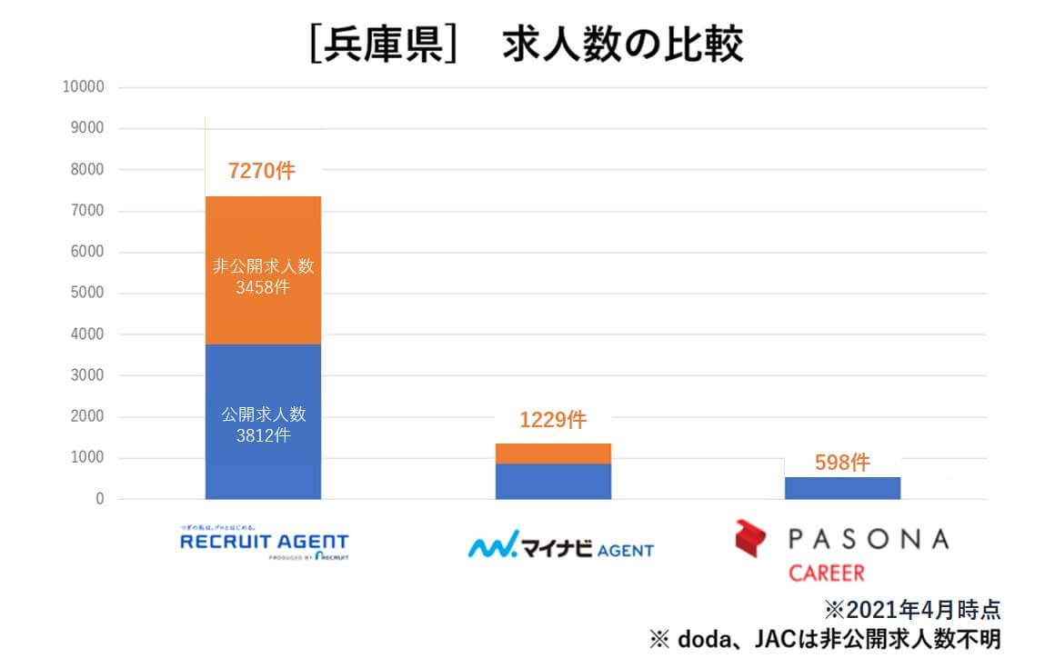 兵庫県 求人数比較