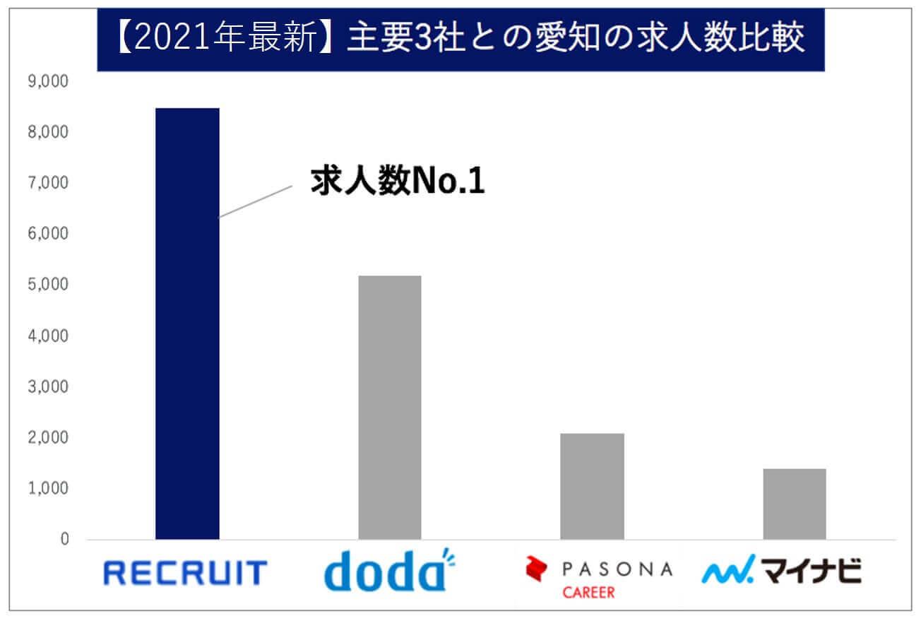 愛知県 求人数比較