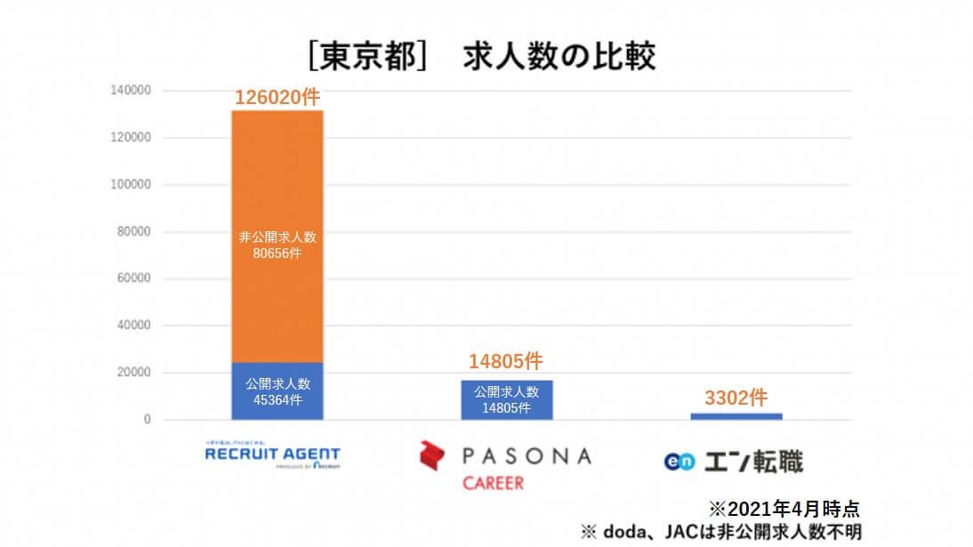 エン転職 求人数比較