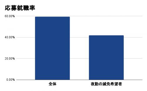 応募就職率 (3)