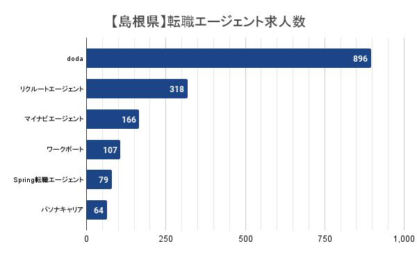 【島根県】転職エージェント求人数