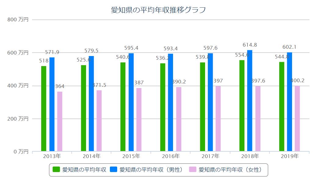 愛知県 平均年収