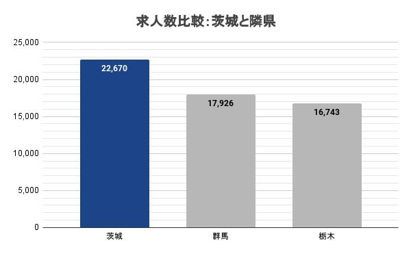求人数比較:茨城と隣県
