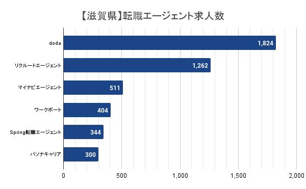 【滋賀県】転職エージェント求人数