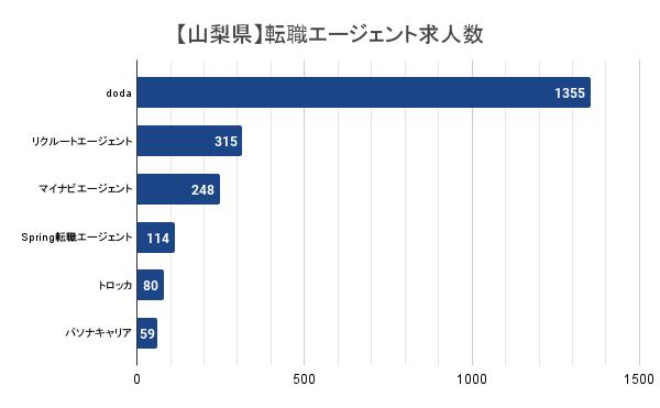 【山梨県】転職エージェント求人数