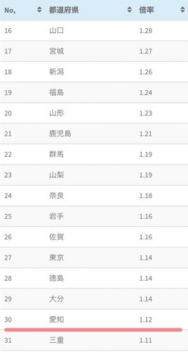 愛知県 有効求人倍率