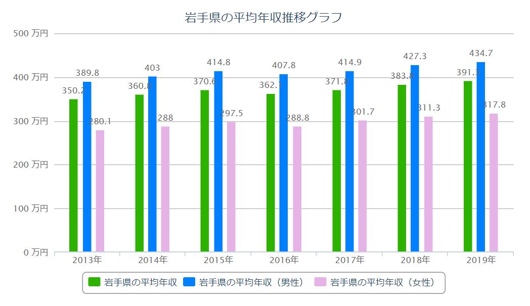 岩手 平均年収推移