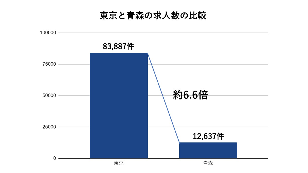 青森と東京の求人数比較