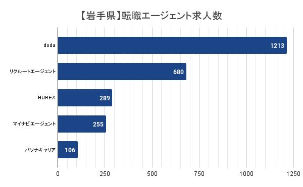 【岩手県】転職エージェント求人数