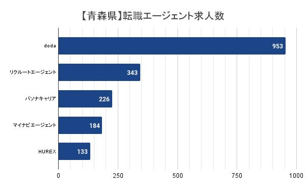 【青森県】転職エージェント求人数